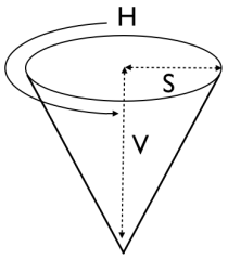 Line drawing of an inverted cone, labelled HSV