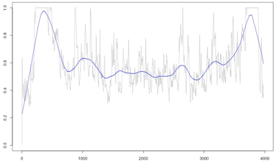 Shows a peak at the first quarter of the time span, followed by a trough, then a peak towards the end