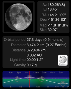 Three quater moon with text and graph about the moon cycle this month