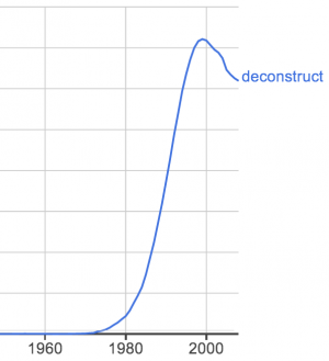 """Graph showing a rise (and slight decline) in usage of """"deconstruct"""" since about 1970 to 2008."""